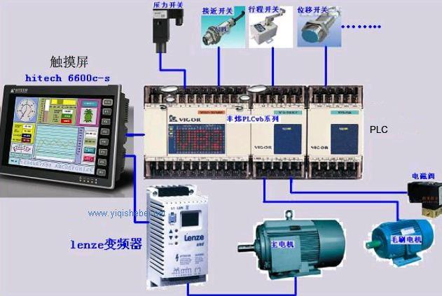 工业控制系统